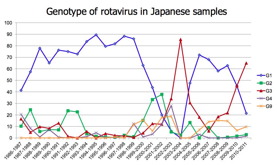 Thongprachum A. et al., Infect Genet Evol., 13: 168-174, 2013.