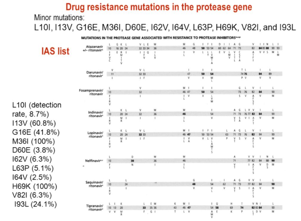 Trinh QD et al., AIDS Res Hum Retroviruses. 2012 Oct;28(10):1305-7.Trinh QD et al., AIDS Res Hum Retroviruses. 2012 Oct;28(10):1305-7.